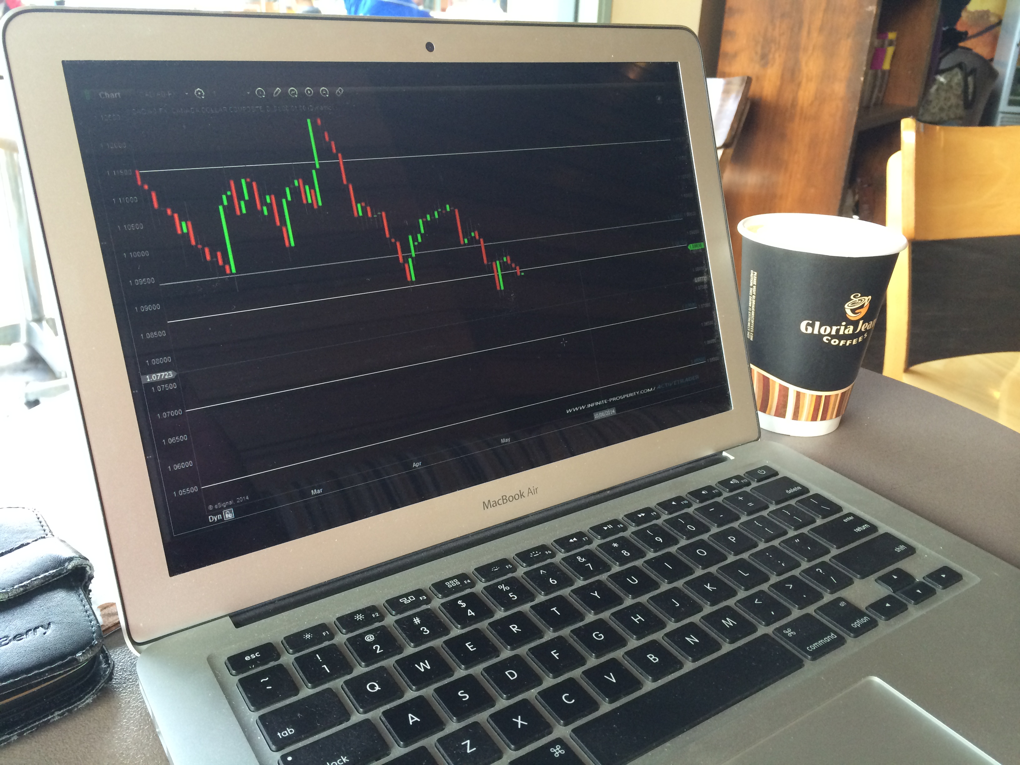 Forex on mac